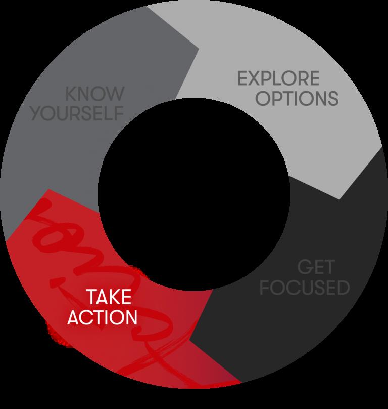 career development model - take action