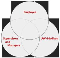 career management venn diagram